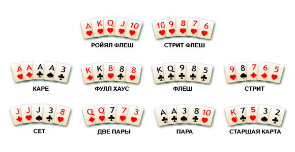 Правила В Семи Карточный Покер